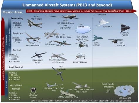 DoD-UnmannedRoadmap-2013-1024x763