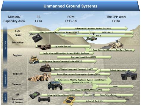 DoD-UnmannedRoadmap-2013-2-1024x772