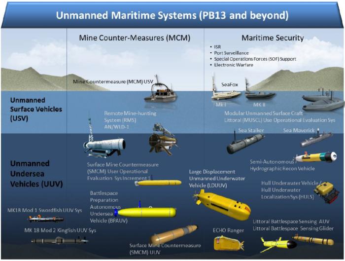 DoD-UnmannedRoadmap-2013-3-1024x774