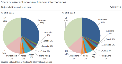 shadow-banking-by-country-2013