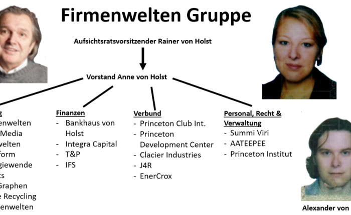 "Von Holst-""Firmenwelten""-Clique at one glance – ""GoMoPa""-Connection revealed"